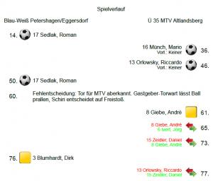 Spielverlauf_Petershagen-MTV_2016